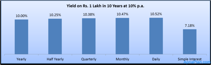 Yield on Rs. 1 Lakh in 10 Years at 10 percent