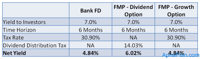 FMP - growth dividend vs Fixed Deposit