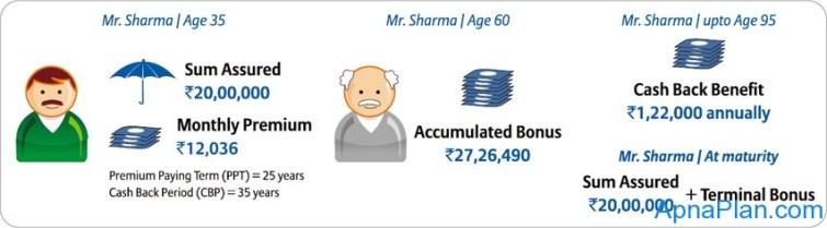 Bajaj Allianz Cash Rich Insurance Plan illustration