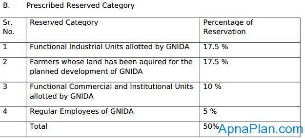 Greater Noida Flat Scheme - Reservations