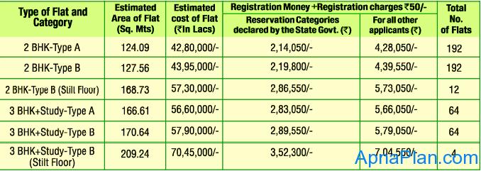 GDA Madhuban Bapudham Scheme - Flat Details