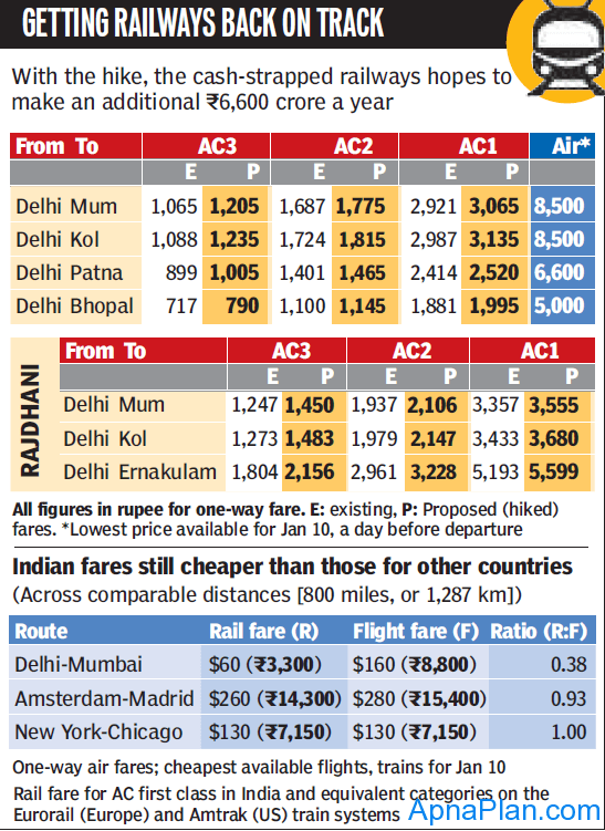 Railway fare hike and its impact