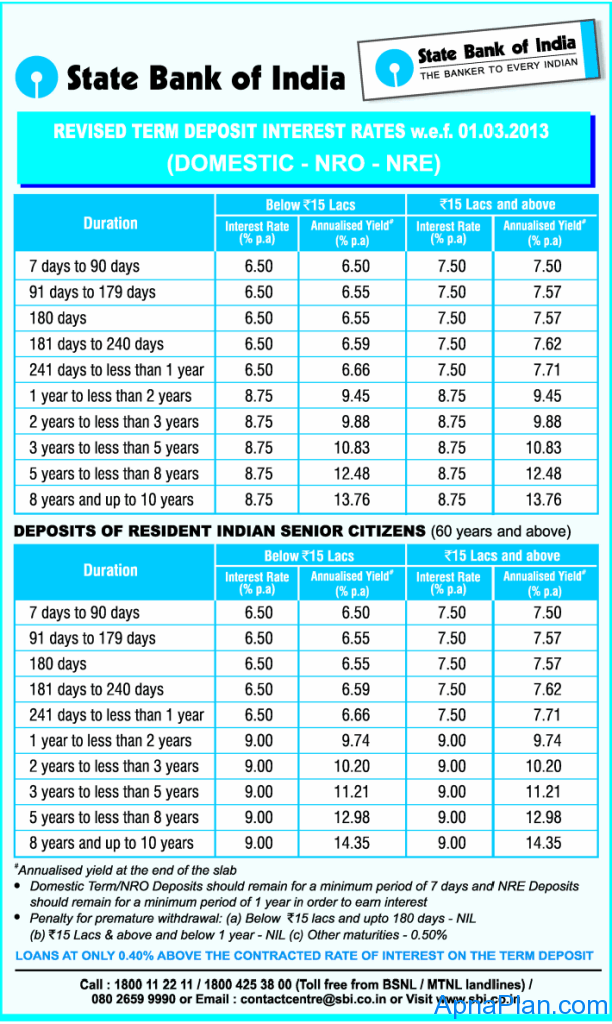SBI NRE-NRO, Senior Citizen, Domestic Fixed Deposit Rates – March 2013