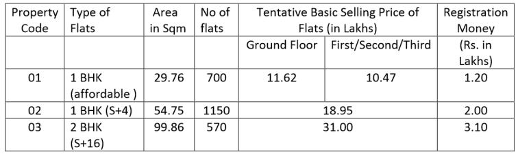 YEIDA BHS - 032014 – Sector 22D – Flat Details