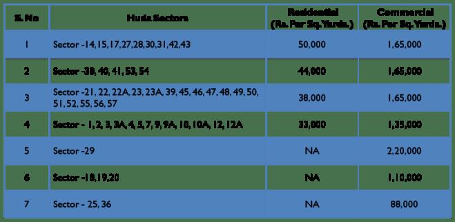 Gurgaon Circle Rates for FY 2014-15 for HUDA Sectors