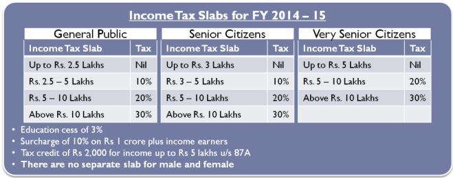 Income Tax Slab for General Public and Senior Citizens FY 2014-15 or AY 2015-16