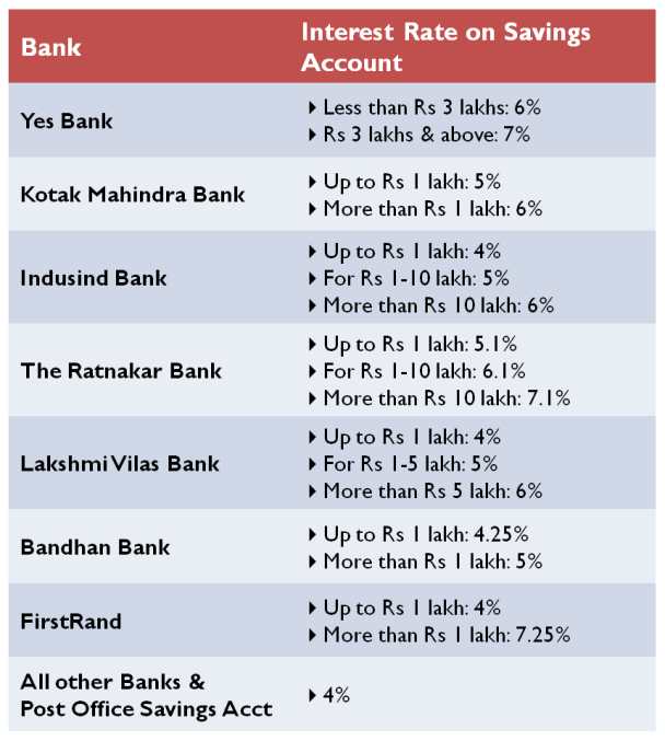 Highest Interest Rate on Bank Savings Account - April 1 2016