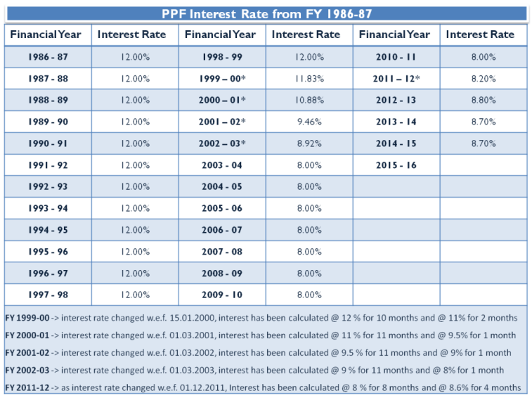 PPF Historical Interest Rate from 1986