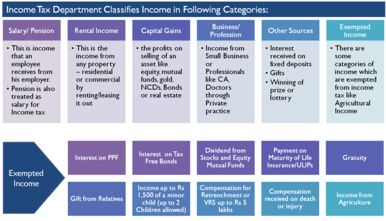 Types of Income as per Income Tax Rules