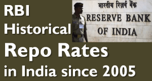 RBI Historical Repo Rates in India