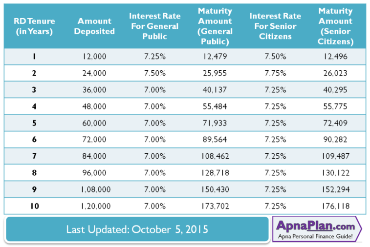 SBI Recurring Deposit Maturity value and Interest Rate for Rs 1000 Monthly Deposit – October 2015