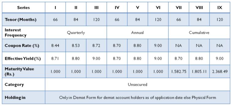 Mahindra Finance NCD – Investment Options - May 16