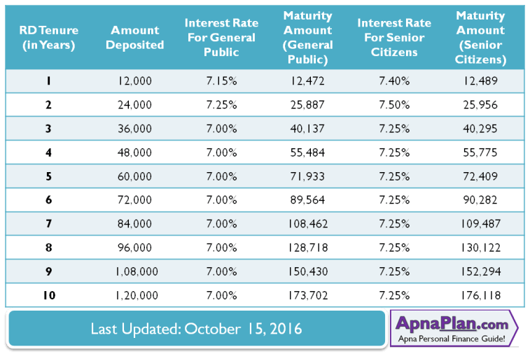 SBI Recurring Deposit Maturity value and Interest Rate for Rs 1000 Monthly Deposit – October 2016