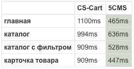 Сравнение скорости загрузки 5CMS