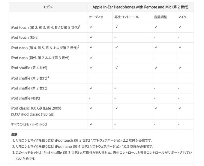 apple-headphones-support-table