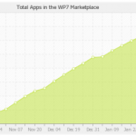 Plus de 9000 applications Windows Phone 7 disponibles!