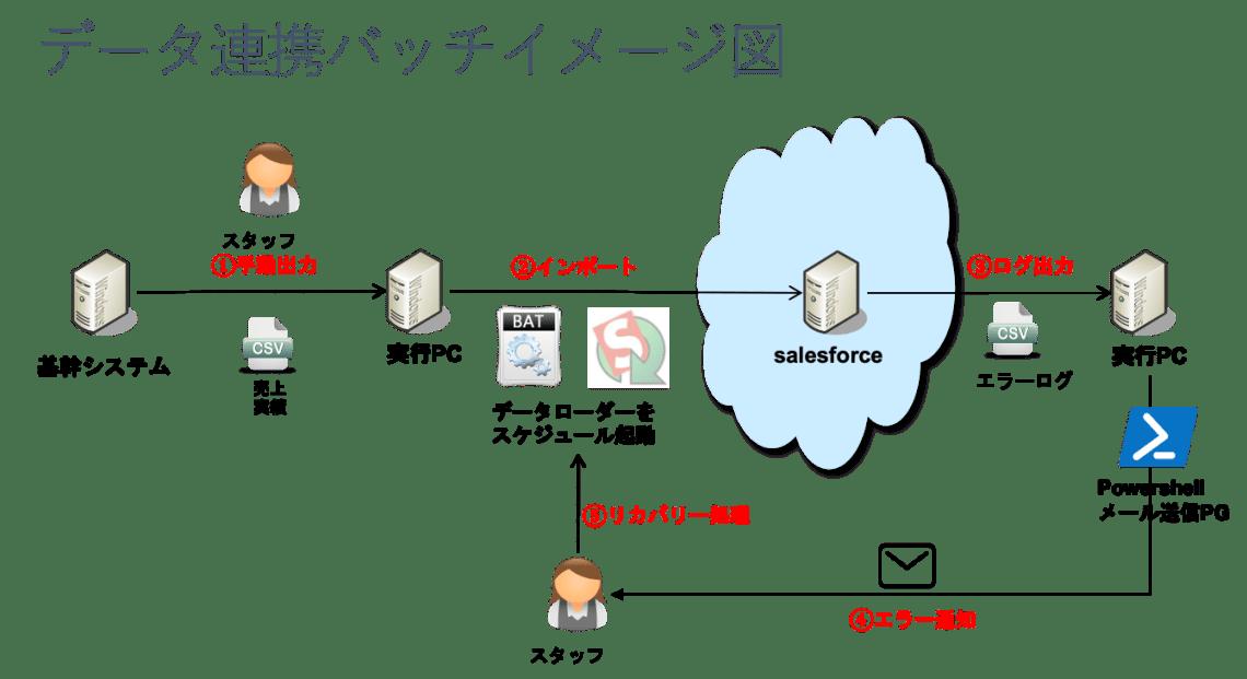 データ と は システム