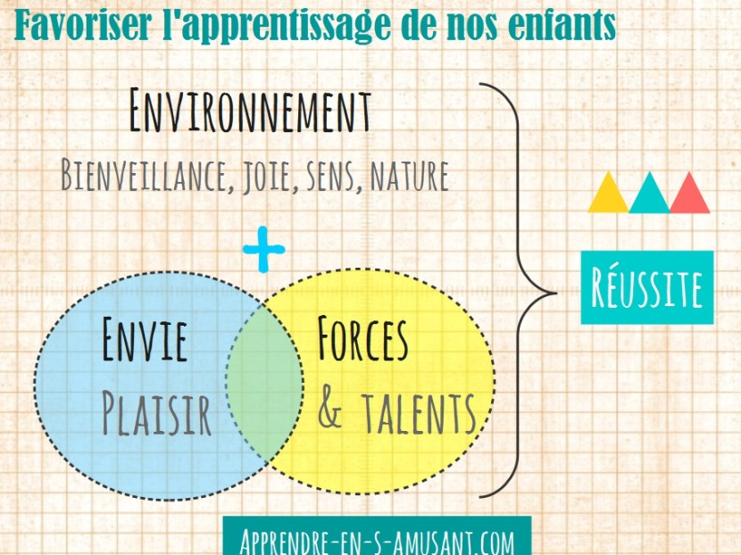 Favorisons l'apprentissage de nos enfants.
