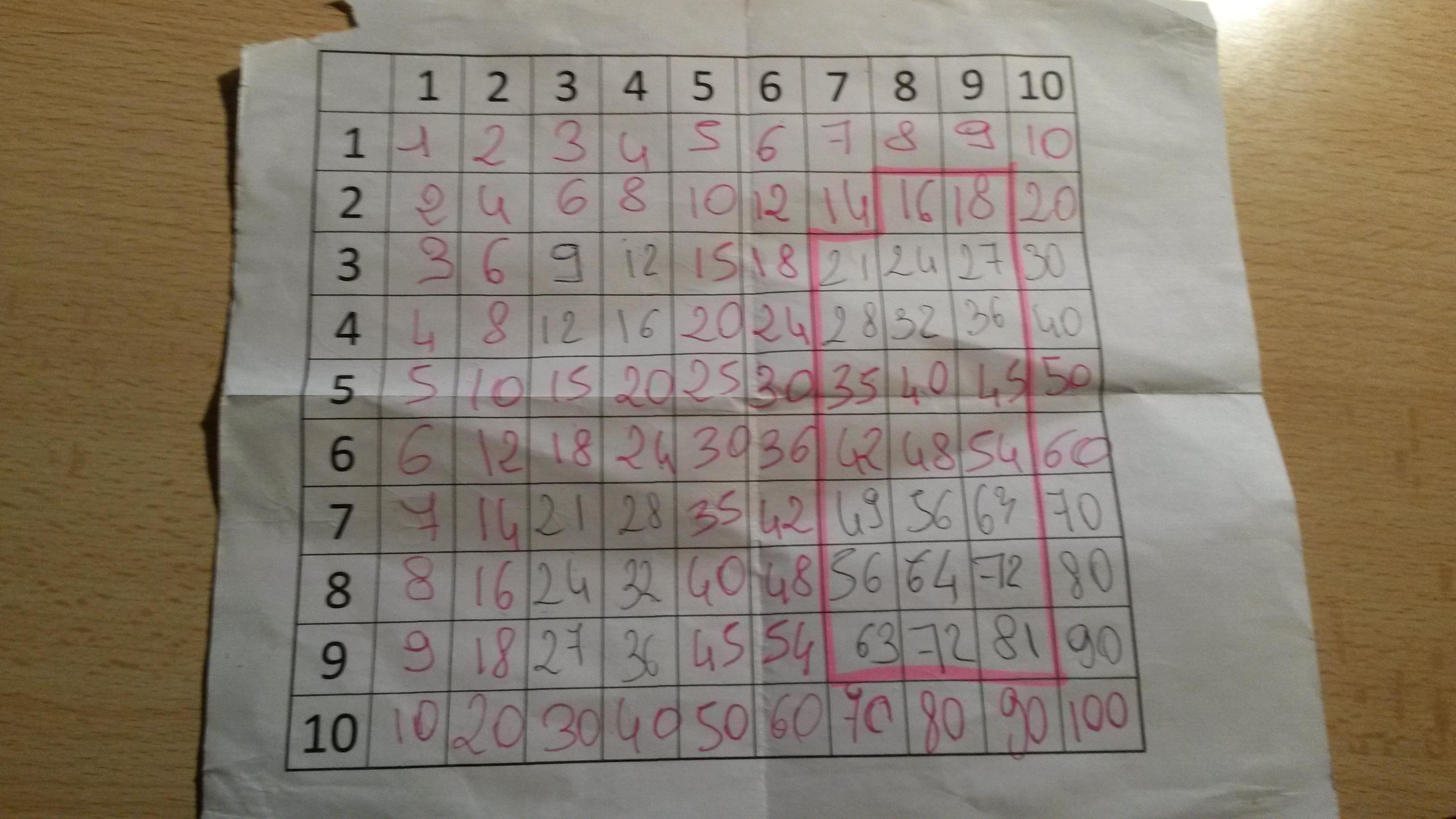 10 mani res d 39 apprendre les tables de multiplication for Apprendre table multiplication