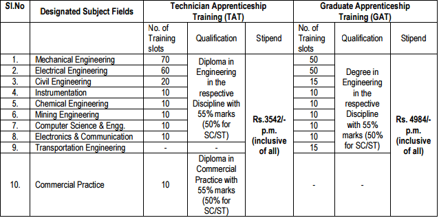 NLC_Apprentices_Eligibility_Criteria