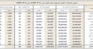 ملخص التداولات العقارية الأسبوعية 1-9-1435 إلى 5-9-1435 هـ