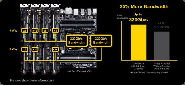 320Gb/s Bandwidth