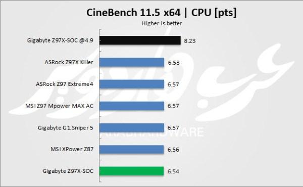 CineBench 11