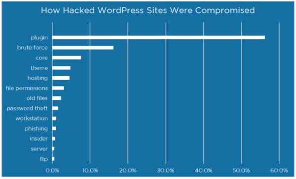 How Hackers Hack your WordPress Website