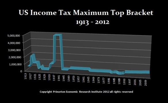 Income Tax Top-Bracket