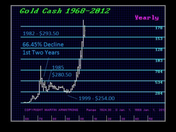 GCCASH 1982 Decline - Y