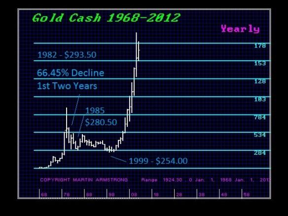 GCCASH 1982 Decline - Y