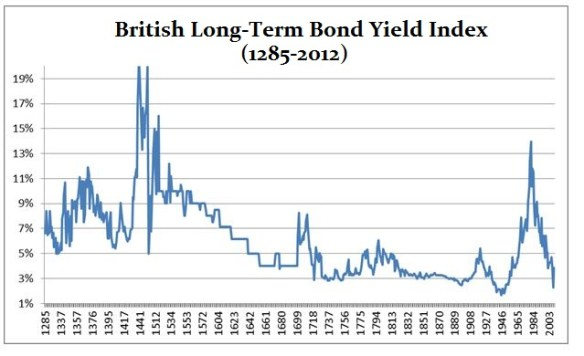 UK Bond Yields 1285-2012