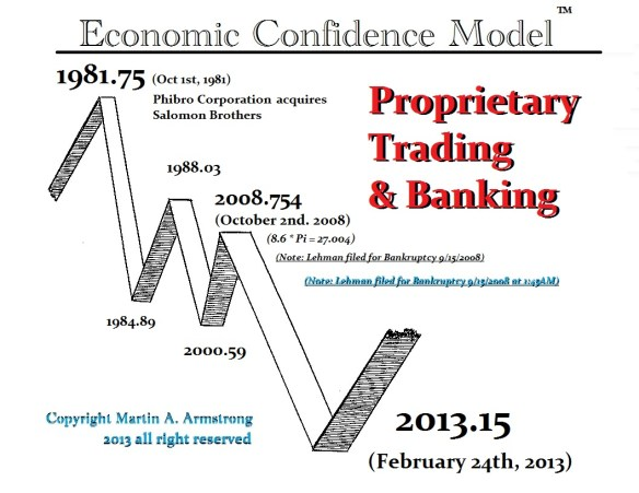ECM Banking Proprietary Trading