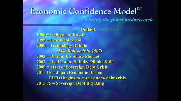 1998-Forecast