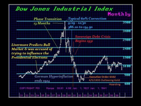 Dow-GreatDepression