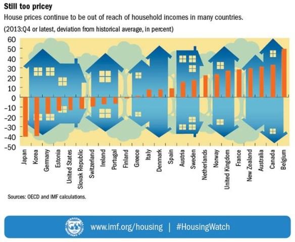 Housing-Shifts