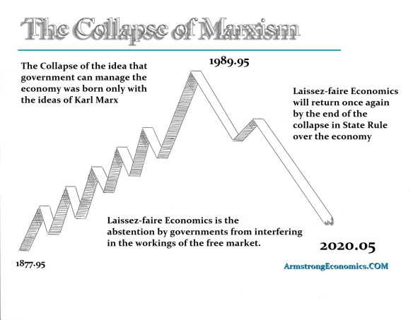 Laissez-faire death of Marxism