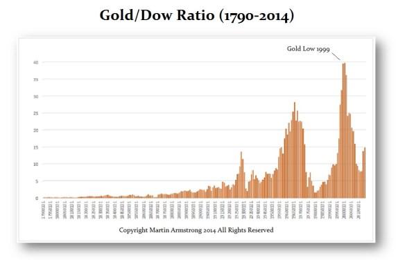Gold-Dow-Y Ratio 1790-2014