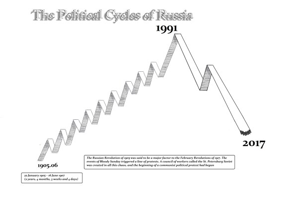 Russia Political Cycles