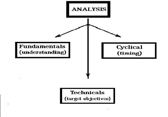 ANALYIS
