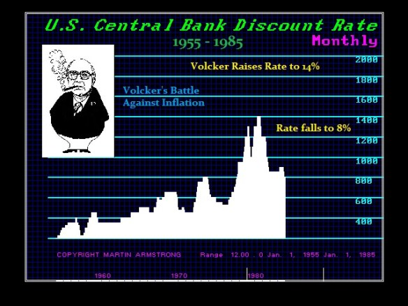 1955-1985 Volcker Inflation Battle
