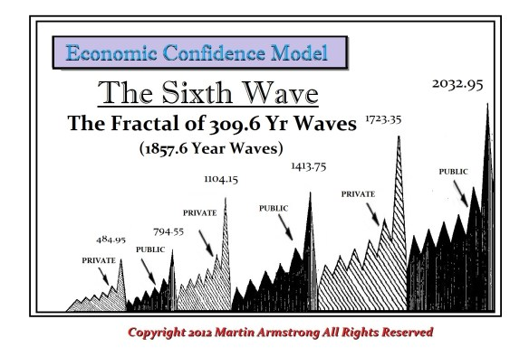 Economic Confidence Model 309 Fractal 6th Wave