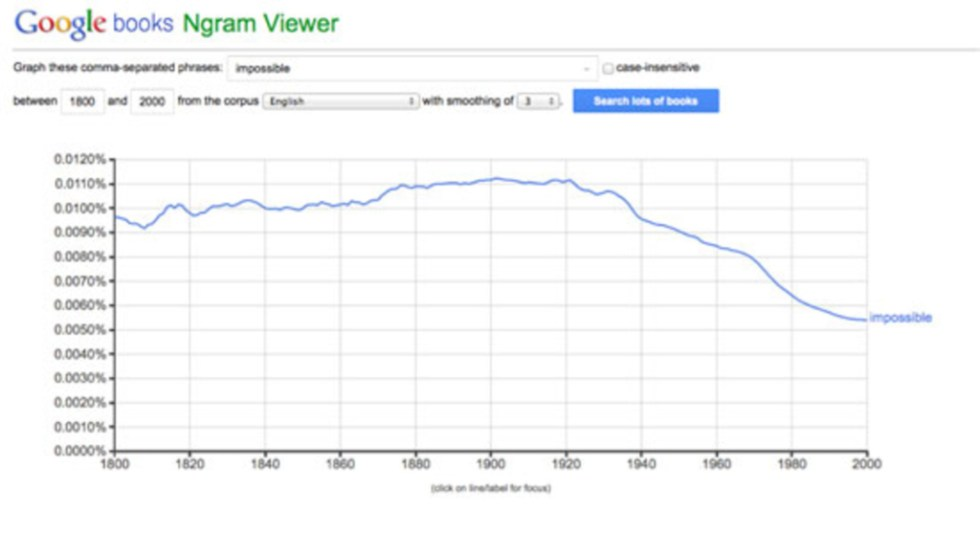 «Гугл Энграм» отслеживает употребление слова «невозможный» во всех книгах из базы данных «Гугл букс», изданных между 1800 и 2000 годами.