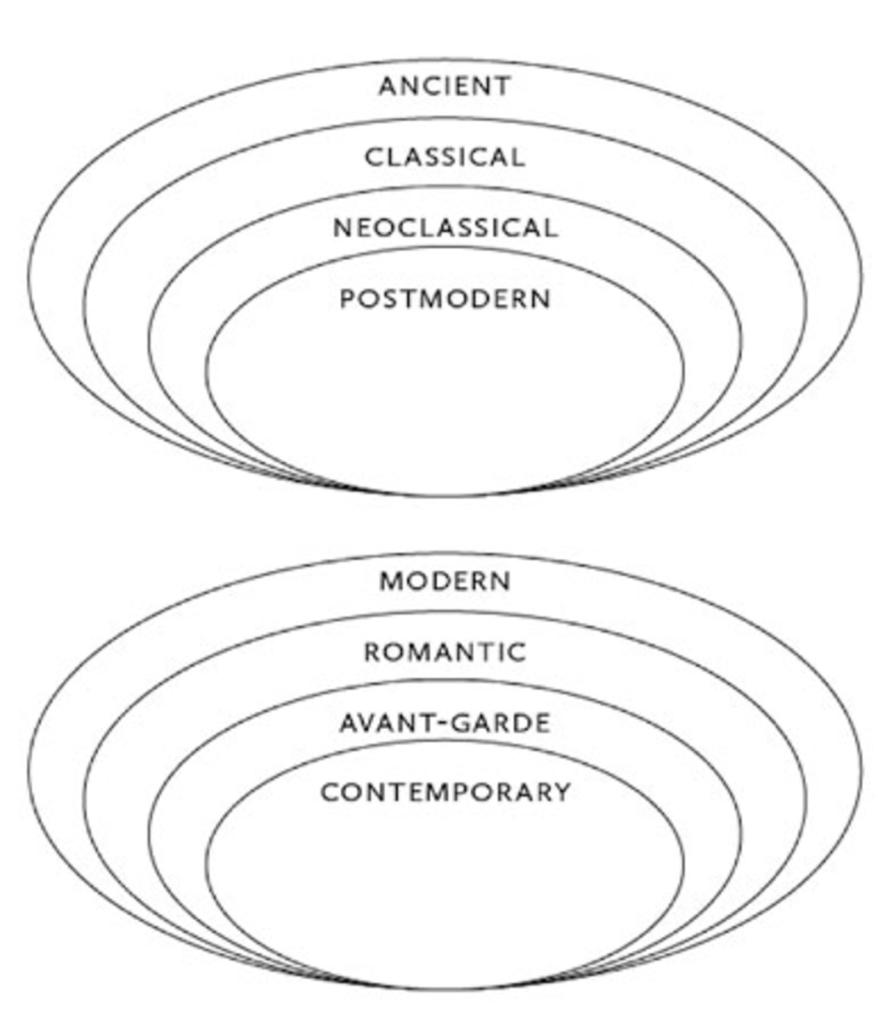 Вот генеалогия современного искусства, изображённая схематически философом Питером Осборном.