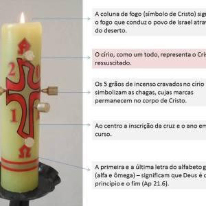Cirio-Pascal