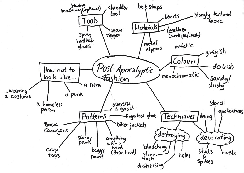 mindmap-pa-fashion