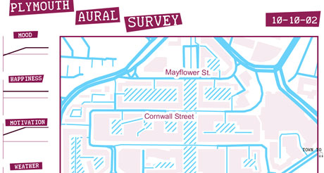 Plymouth Aural Survey