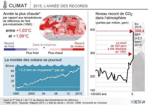 climat-2015-annee-de-tous-les-records-et-de-tous-les-dangers_0