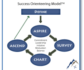 Success-Orienteering-Model