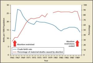 Romania Abortion Mortality